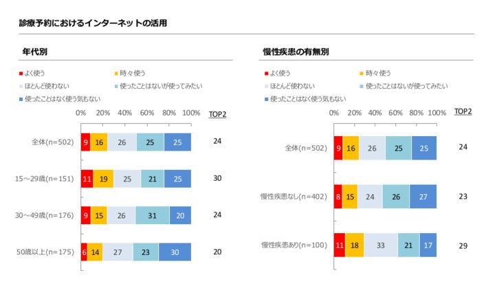 図3.医療機関の診療予約におけるネット活用割合.pngのサムネール画像