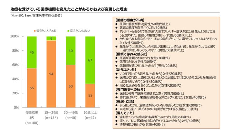 図4.慢性疾患患者の医療機関を変えた経験とその理由.pngのサムネール画像